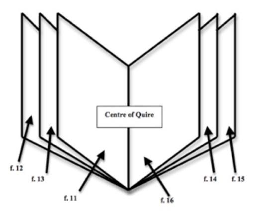 Quire diagram